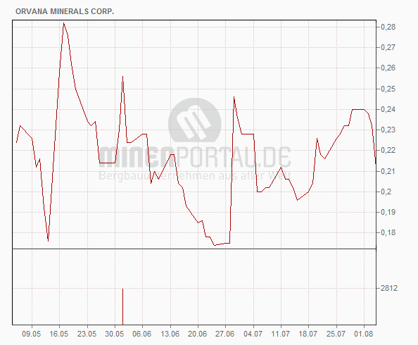 Orvana Minerals Corp.