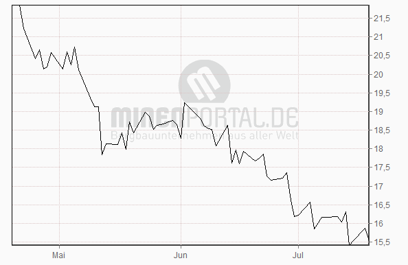 PIONEER FUNDS AUSTRIA - GOLD STOCK A