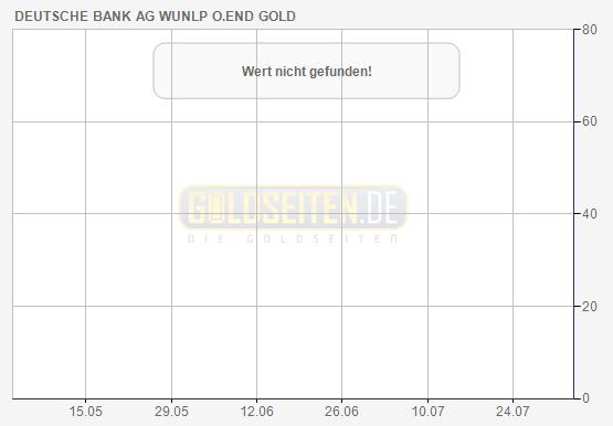 Put auf Gold in Euro