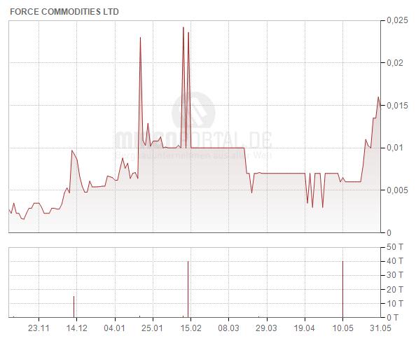 Force Commodities Ltd.