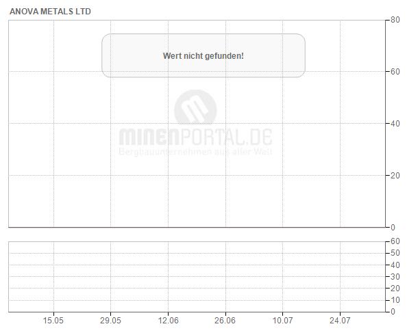 Anova Metals Ltd.