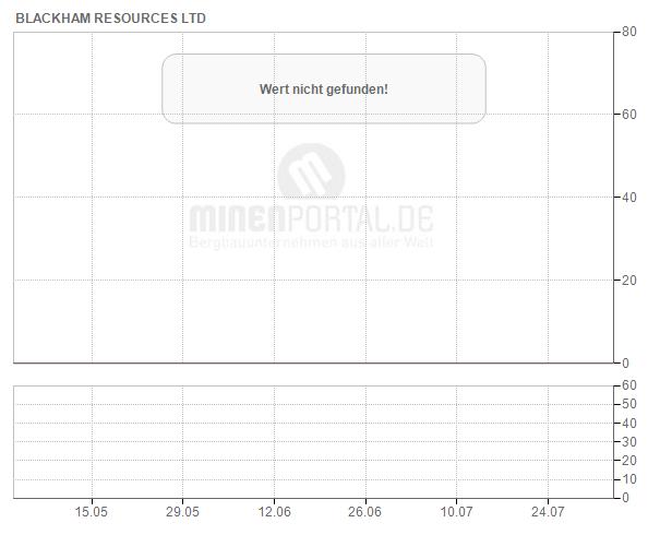 Blackham Resources Ltd.