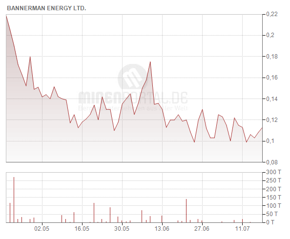 Bannerman Resources Ltd.