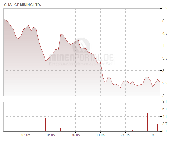 Chalice Gold Mines Ltd.