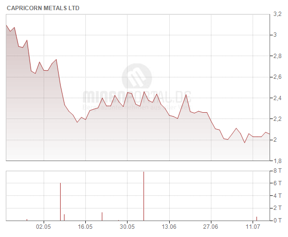 Capricorn Metals Ltd.