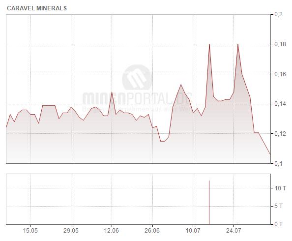 Caravel Minerals Ltd.