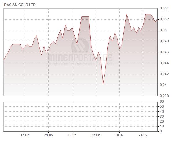 Dacian Gold Ltd.
