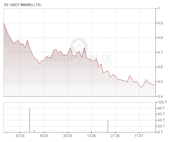 De Grey Mining Ltd.