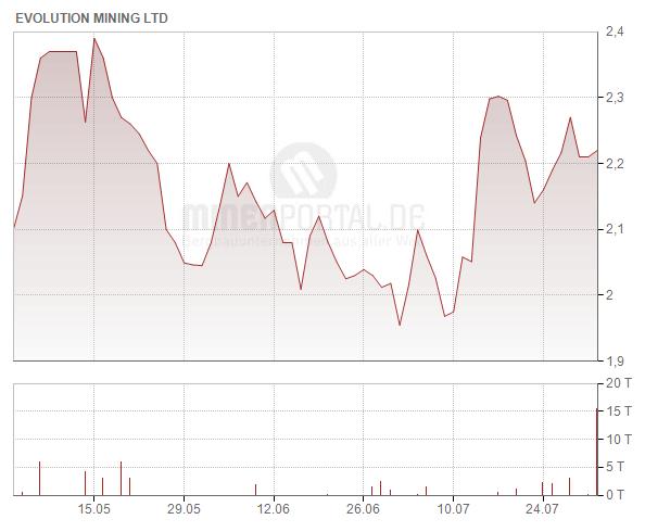 Evolution Mining Ltd.