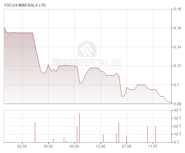 Focus Minerals Ltd.