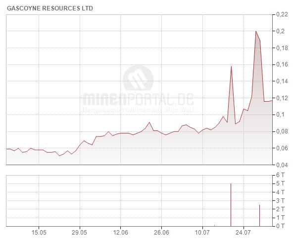 Gascoyne Resources Ltd.