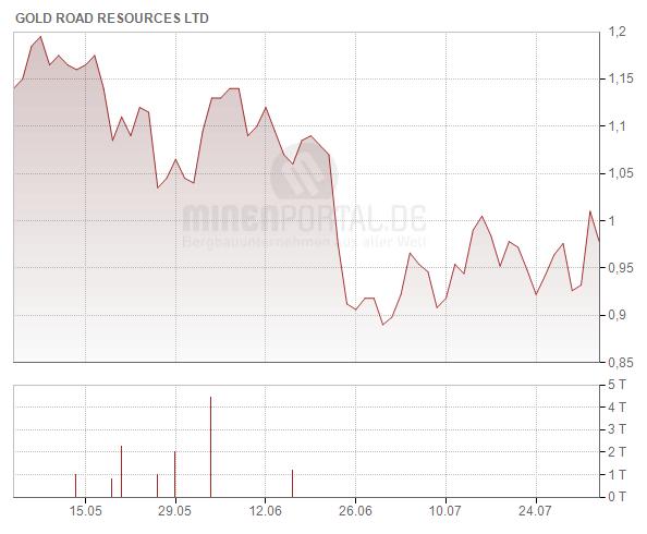 Gold Road Resources Ltd.