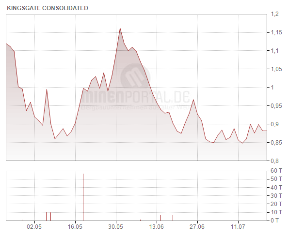 Kingsgate Consolidated Ltd.