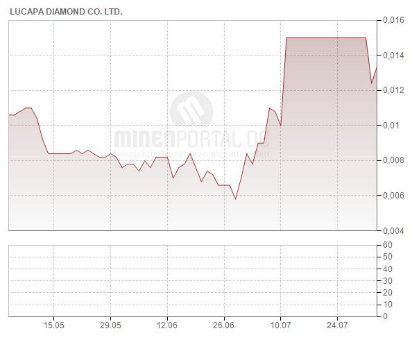 Lucapa Diamond Company Ltd.