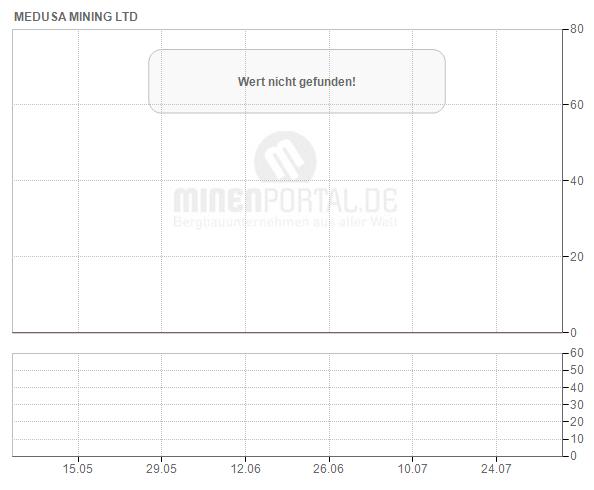 Medusa Mining Ltd.