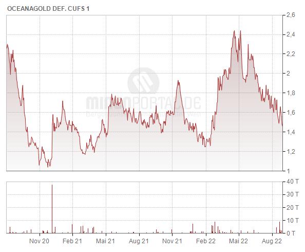 OceanaGold Corp.