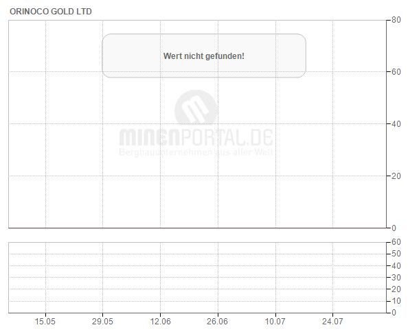 Orinoco Gold Ltd.