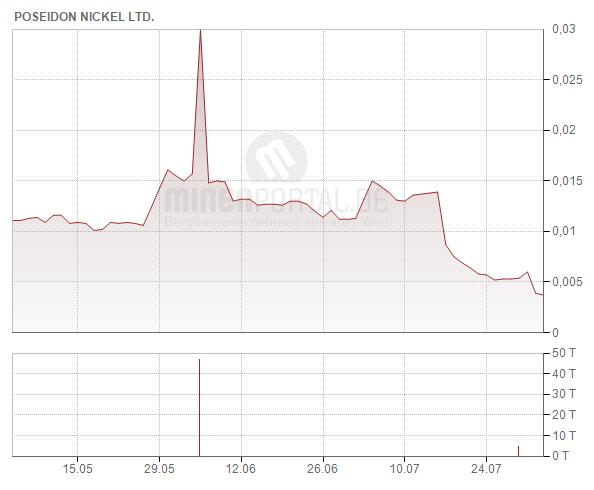 Poseidon Nickel Ltd.