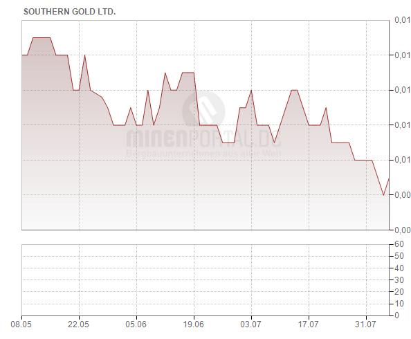 Southern Gold Ltd.