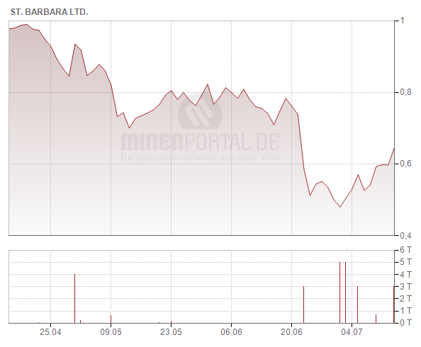 St Barbara Ltd.