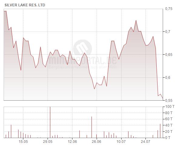 Silver Lake Resources Ltd.