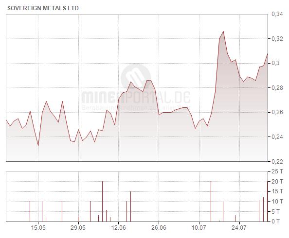 Sovereign Metals Ltd.
