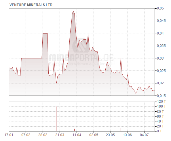 Venture Minerals Ltd.
