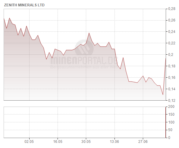 Zenith Minerals Ltd.