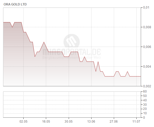 Ora Gold Ltd.