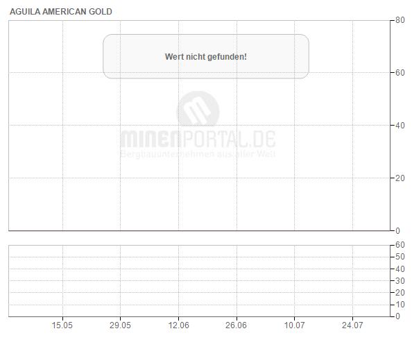 Aguila American Resources Ltd.