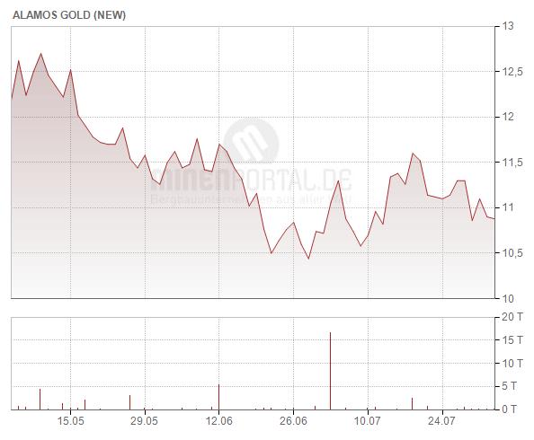 Alamos Gold Inc.