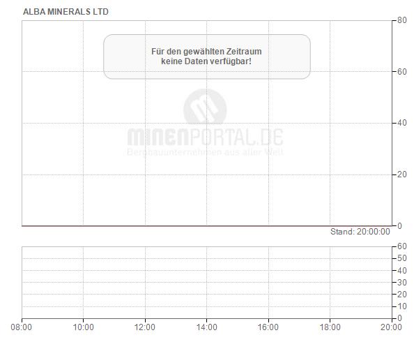 Alba Minerals Ltd.