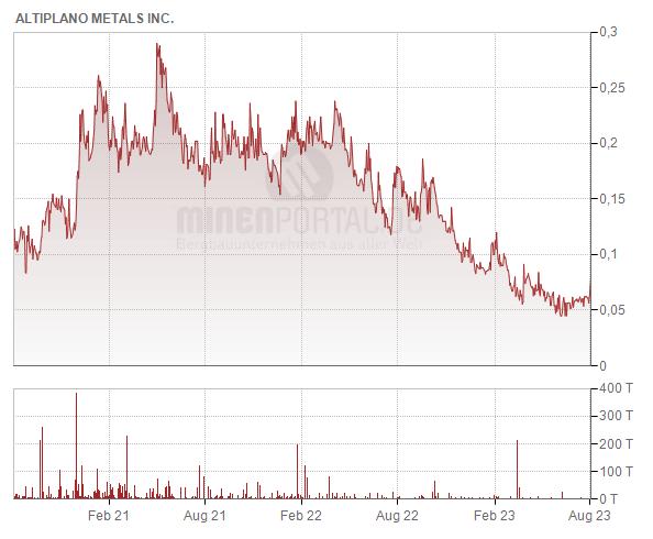 Altiplano Metals Inc.