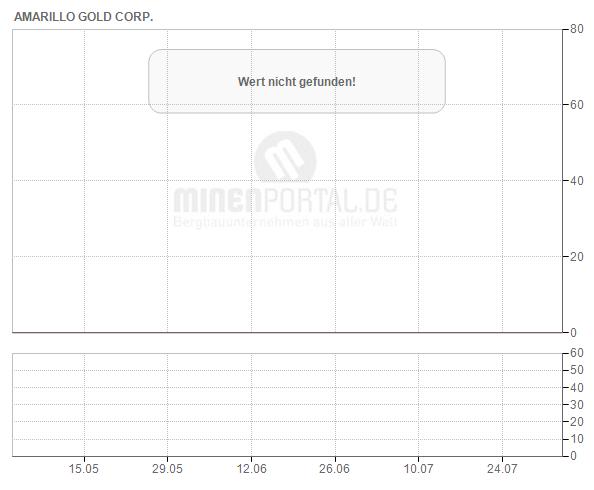 Amarillo Gold Corp.