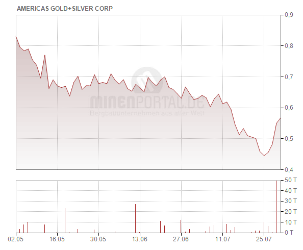 Americas Gold and Silver Corp.