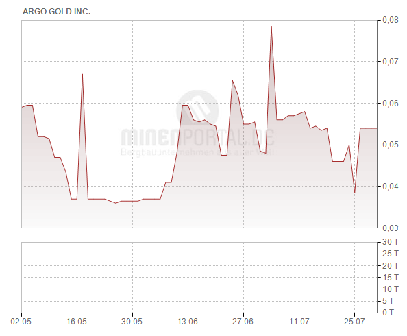 Argo Gold Inc.