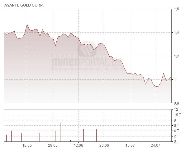 Asante Gold Corp