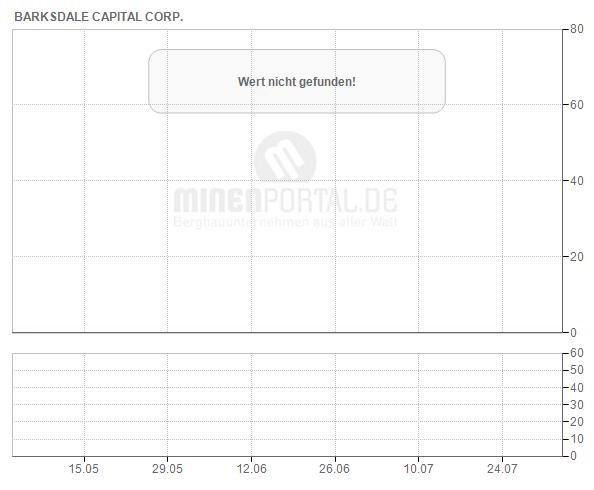 Barksdale Capital Corp.