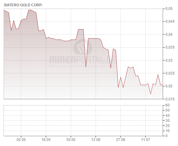 Batero Gold Corp.