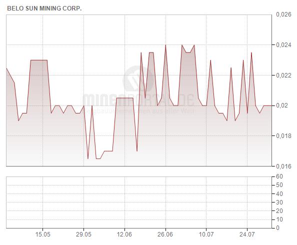 Belo Sun Mining Corp.