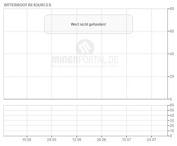 Bitterroot Resources Ltd.