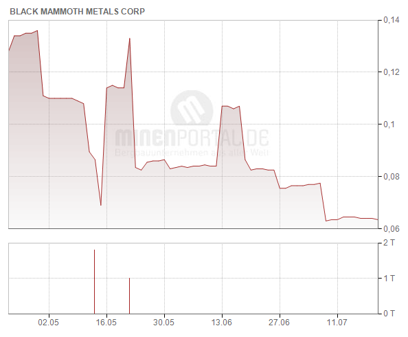 Black Mammoth Metals Corp.