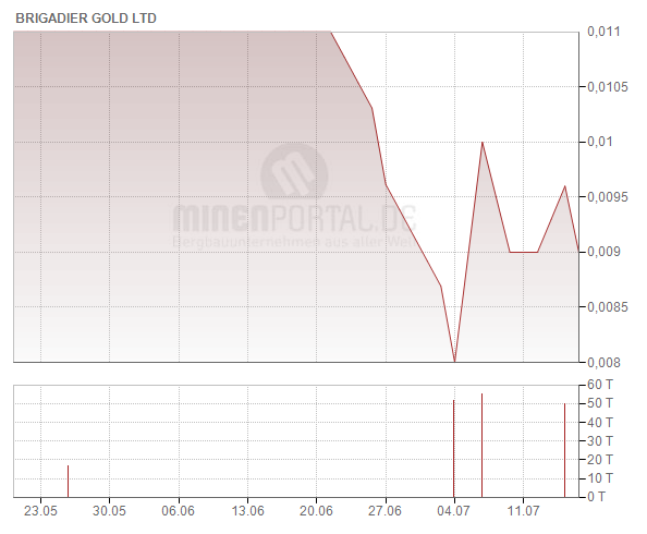Brigadier Gold Ltd.