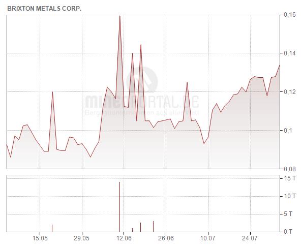 Brixton Metals Corp.