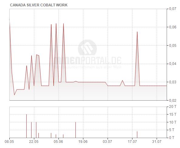 Canada Cobalt Works Inc.