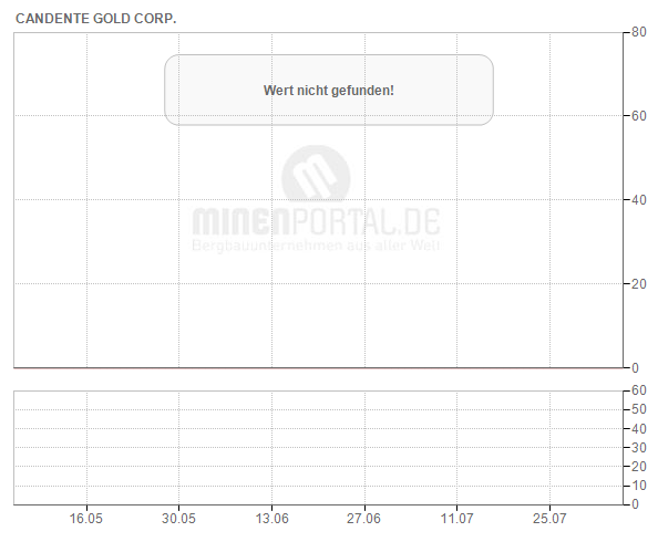 Candente Gold Corp.