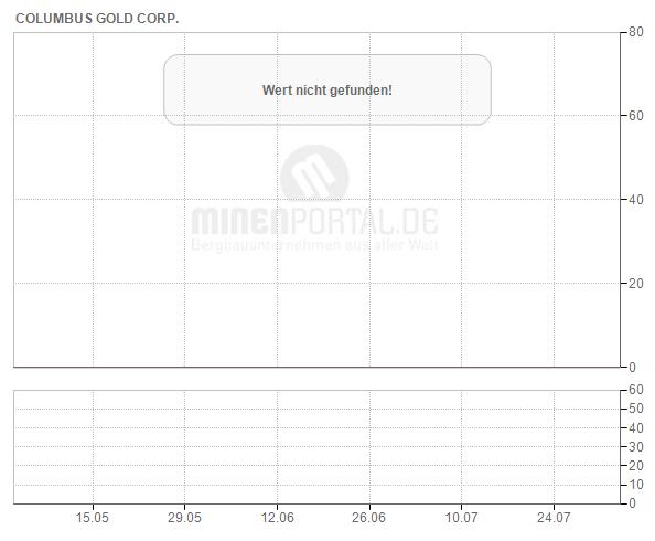 Columbus Gold Corp.