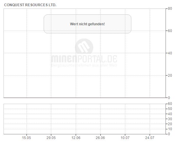 Conquest Resources Ltd.
