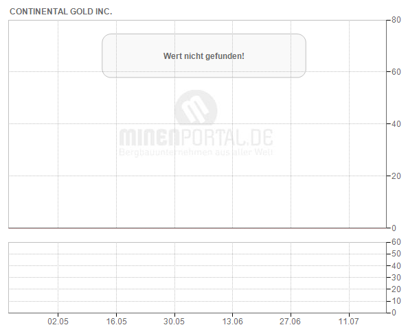 Continental Gold Inc.