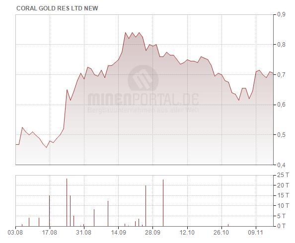 Coral Gold Resources Ltd.